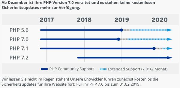 PHP-Version Update von 5.6 auf 7.3
